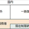 【相続税】納税義務者の区分