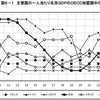 アベノミクス、史上最低の経済政策確定=日本の1人当たりGDPが過去最低のOECD20位、民主党政権時から2割以上落ち込む(2014年)