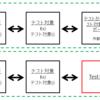 【Ruby版】xUnit Test PatternsのTest Doubleパターン(Mock、Stub、Fake、Dummy等の定義)
