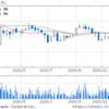 日本車輌製造(株) (7102) 高値 設立年月日