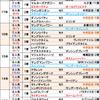 先週の結果報告&【関屋記念2018】今週はこの傾向で大丈夫!
