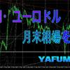 【Weekly】ドル円・ユーロドルの今週のチャート分析・環境認識・来週のチャート予想