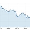 トルコリラで泣いた投資家たち スワップ生活から破産へ