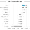 お気入り銘柄の株価変動(5月29日週)