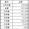 2月の家計簿公開!支出一覧を見て思うこと