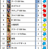 KOF'98 UMOL アリーナ使用キャラ (2020/03月編)