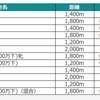 6/27阪神競馬場の予想を行います。