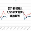 【100ます計算】開始から21日経過。【グラフ付き】