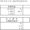 投資法人みらい(3476)の2017年10月期決算