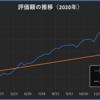 2020年49週目の資産報告(12/5)