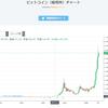 仮想通貨の過去チャート一覧です。(販売所)13種類 13万円→4年後に?万円