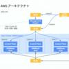 Google Cloudのウェビナー『Anthos anywhere』を視聴した