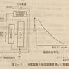 1級 エンジン電子制御装置