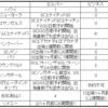 ANA特典航空券の座席数一覧!