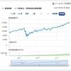 100円から始める米国株投資3 「SBI・バンガード・S&P500インデックス・ファンド」の魅力をさくっと解説