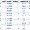 杉田水脈氏、比例単独の中国ブロックで17位だが当選は確実か?