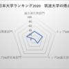 筑波大学 日本大学ランキング13位
