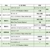 出資馬動向(12月・第1週)