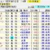 京都新聞杯2019の買い目