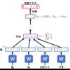 自然言語処理技術の活用法 ーDoc2VecとDANを使って論文の質を予測してみた!ー