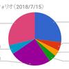 ポートフォリオ(2018/7/15時点)