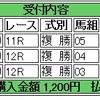 2/25(土)の複勝コロガシの予想。12時時点のオッズで1,200→13,000円