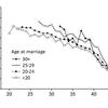 Sheps (1965) Table 2 によるハテライトの女性年齢別婚姻内出生率 (ASMFR)