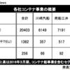 海運大手3社がコンテナ事業を統合 神戸港でもターミナル再編など影響か