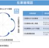 Rとe-statAPIで在庫循環図