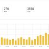 【運営報告】ブログ始めて4ヶ月経ちました