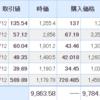 【2021年5月13日投資結果】下げ止まらない株式市場