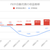 【FX少額投資/半自動売買】運用7週目の利益は+188円(累計1,030円)でした【ついに1000円突破】