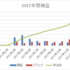 【トラリピとスワップ複利】南アランド 12月は怒涛のフィーバー 月利17.7%