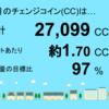 9月分の睦沢町上市場1号発電所のチェンジコインは27,099CCでした!