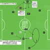 Jリーグ セレッソ大阪 vs 名古屋グランパス   〜セレッソ大阪のサイド攻撃について〜