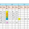 【データ分析】2018/09/17-中山-11R-セントライト記念芝2200