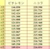 ピチレ&ニコラの最新部数比較2013夏