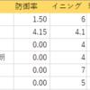 阪神備忘録:3/21(オープン戦:オ)