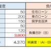 日本の家の不動産価値下落により個人バランスシート(貸借対照表)でマイナスになる過程 | 不動産価値が上がっていったアメリカ人同僚のパーソナルBS