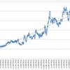 本日の損益 +179,666円