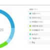 ロボアドバイザー+積立NISA 運用実績2年2ヶ月目+FX