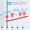 dポイント「ポイント投資」の資産運用成績について(4か月目)