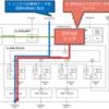 AWS EC2 F1インスタンスを使ったハードウェア開発の勉強 (8. cl_dram_dmaにAXIマスタを追加する)