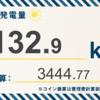 12/2〜12/8の総発電量は132.9kWh(目標比73.58%)でした!