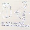 SQLアンチパターンを読んだので、論理設計編を個人的なアンチパターンと共にまとめてみる。