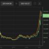 Bitcoin(BCT)が600万円超え