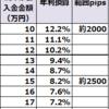 【ループイフダン4・5すくみ検証結果】12月2週は2500pips証拠金で年利換算8.2%程度。2000pipsで12.2%。緩慢な値動きでした。
