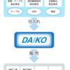 ダイコー通産(7673)2019年3月12日(火)上場