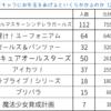 プリキュアにお年玉をあげると26万円かかります(2017年版)。プリパラ6万、ラブライブ18万、デレマス75万。