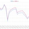 今週の地下口座結果 -39.9pips 今週はフリークオジ円がトップでした。